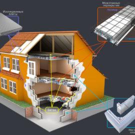 Строительство домов аккумуляторов тепла от ВИЭ из несъемной опалубки своими руками