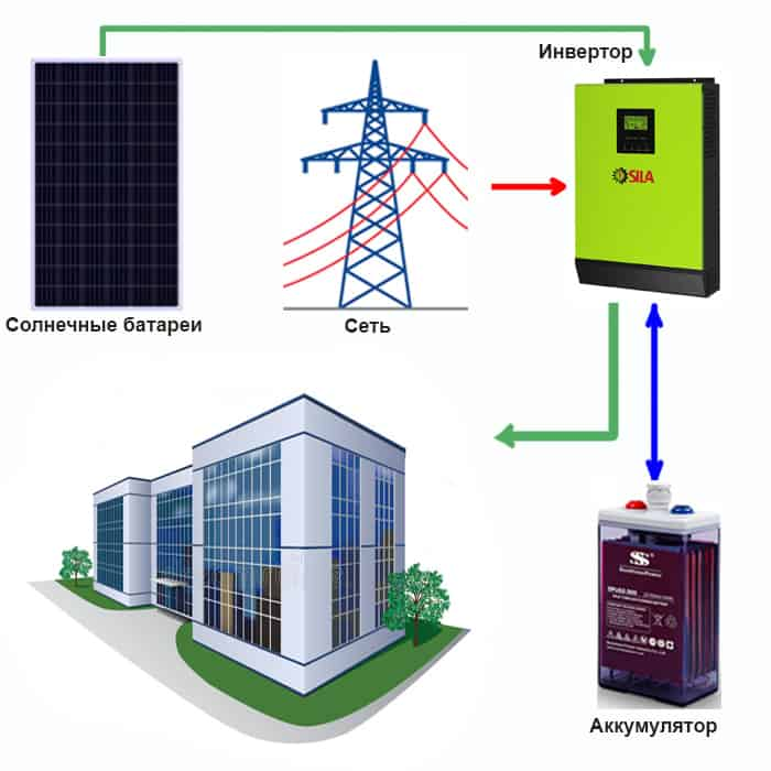 Солнечные электростанции с АКБ (автономные и гибридные)